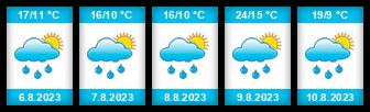 Výhled počasí pro místo Malé Kyšice na Slunečno.cz