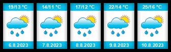 Výhled počasí pro místo Malíkovice na Slunečno.cz