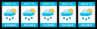 Výhled počasí pro místo Svárov (okres Kladno) na Slunečno.cz