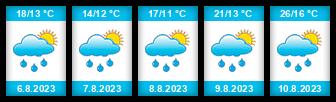 Výhled počasí pro místo Cvikov na Slunečno.cz