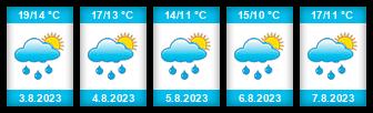 Výhled počasí pro místo Břežany (okres Klatovy) na Slunečno.cz