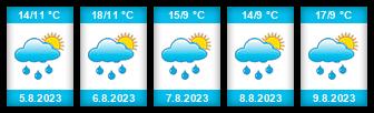Výhled počasí pro místo Čímice na Slunečno.cz