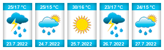 Výhled počasí pro místo Hlavňovice na Slunečno.cz