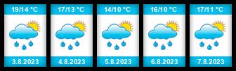 Výhled počasí pro místo Hrádek (okres Klatovy) na Slunečno.cz