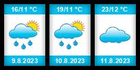 Výhled počasí pro místo Mochtín na Slunečno.cz