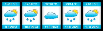Výhled počasí pro místo Myslív na Slunečno.cz