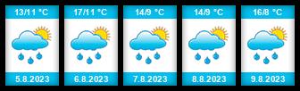 Výhled počasí pro místo Strašín na Slunečno.cz