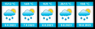 Výhled počasí pro místo Strážov na Slunečno.cz