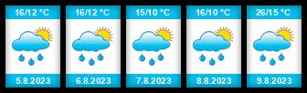 Výhled počasí pro místo Vřeskovice na Slunečno.cz