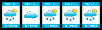 Výhled počasí pro místo Chrášťany (okres Kolín) na Slunečno.cz