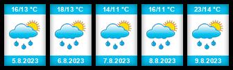 Výhled počasí pro místo Kořenice na Slunečno.cz