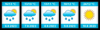 Výhled počasí pro místo Křečhoř na Slunečno.cz