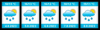 Výhled počasí pro místo Malotice na Slunečno.cz