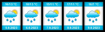 Výhled počasí pro místo Ohaře na Slunečno.cz