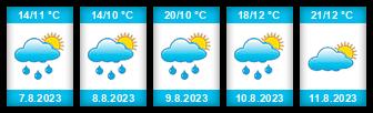 Výhled počasí pro místo Tři Dvory na Slunečno.cz