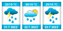 Výhled počasí pro místo Tuklaty na Slunečno.cz