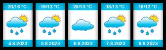Výhled počasí pro místo Veletov na Slunečno.cz