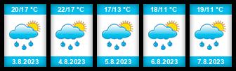 Výhled počasí pro místo Karolín na Slunečno.cz