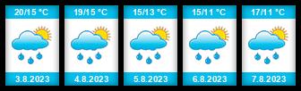 Výhled počasí pro místo Hanušovice na Slunečno.cz