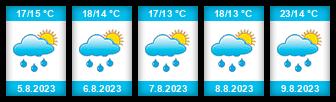 Výhled počasí pro místo Rymice na Slunečno.cz