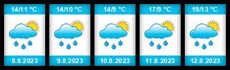 Výhled počasí pro místo Kunratice (okres Liberec) na Slunečno.cz