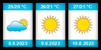 Výhled počasí pro místo Řím na Slunečno.cz