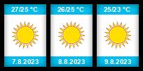 Výhled počasí pro místo Athény na Slunečno.cz