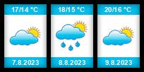 Výhled počasí pro místo London na Slunečno.cz