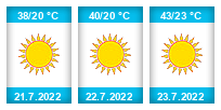 Výhled počasí pro místo Bělehrad na Slunečno.cz