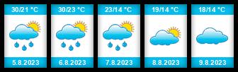Výhled počasí pro místo Kyjev na Slunečno.cz