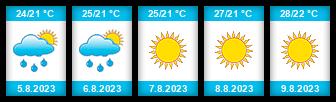 Výhled počasí pro místo Citta Del Vaticano na Slunečno.cz