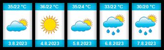 Výhled počasí pro místo Ankara na Slunečno.cz