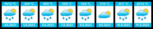Počasí Salzburg - Slunečno.cz