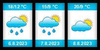 Výhled počasí pro místo Innsbruck na Slunečno.cz