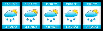 Výhled počasí pro místo Linec na Slunečno.cz