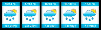 Výhled počasí pro místo Lutych na Slunečno.cz