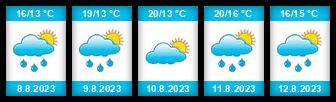 Výhled počasí pro místo Ostende na Slunečno.cz
