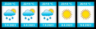 Výhled počasí pro místo Mostar na Slunečno.cz