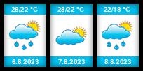 Výhled počasí pro místo Burgas na Slunečno.cz