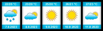 Výhled počasí pro místo Zadar na Slunečno.cz