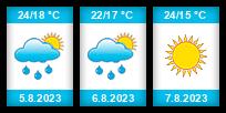 Výhled počasí pro místo Carpi na Slunečno.cz