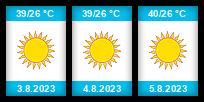 Výhled počasí pro místo Káhira na Slunečno.cz