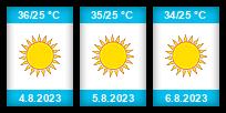 Výhled počasí pro místo Alexandrie na Slunečno.cz