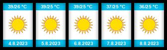 Výhled počasí pro místo Gíza na Slunečno.cz