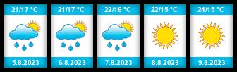 Výhled počasí pro místo Rijeka na Slunečno.cz