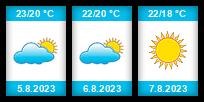 Výhled počasí pro místo Saint-Tropez na Slunečno.cz