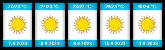 Výhled počasí pro místo Korfu na Slunečno.cz