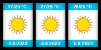 Výhled počasí pro místo Zakynthos na Slunečno.cz
