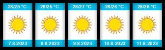 Výhled počasí pro místo Rhodos na Slunečno.cz