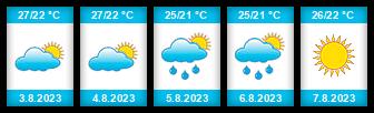 Výhled počasí pro místo Lefkada na Slunečno.cz